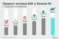 Финансы 94842 - Kapital.kz