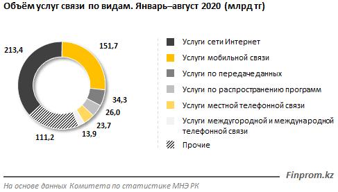 Доходы операторов связи растут 452958 - Kapital.kz