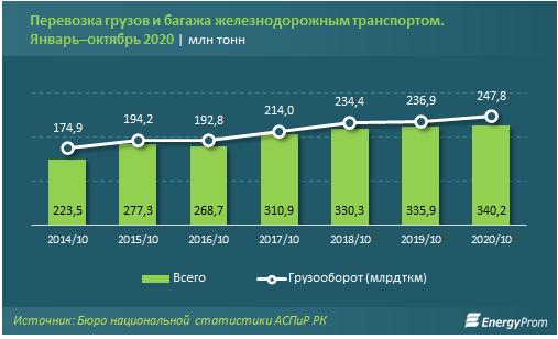 Доходы компаний железнодорожного транспорта составили 805 млрд тенге 528403 - Kapital.kz