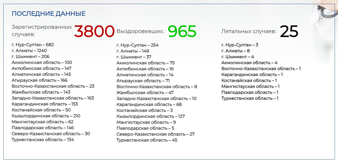 Число зараженных COVID-19 выросло до 3800 человек 297141 - Kapital.kz
