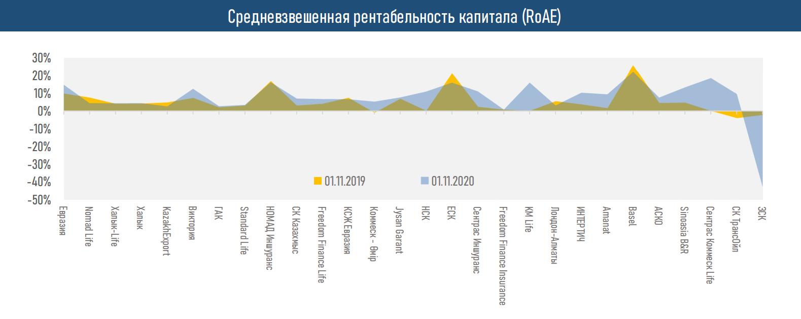 Активы страховых компаний выросли до 1 459,8 млрд тенге 532166 - Kapital.kz