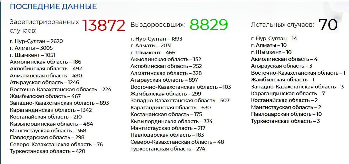 Количество летальных случаев от COVID-19 достигло 70 335356 - Kapital.kz