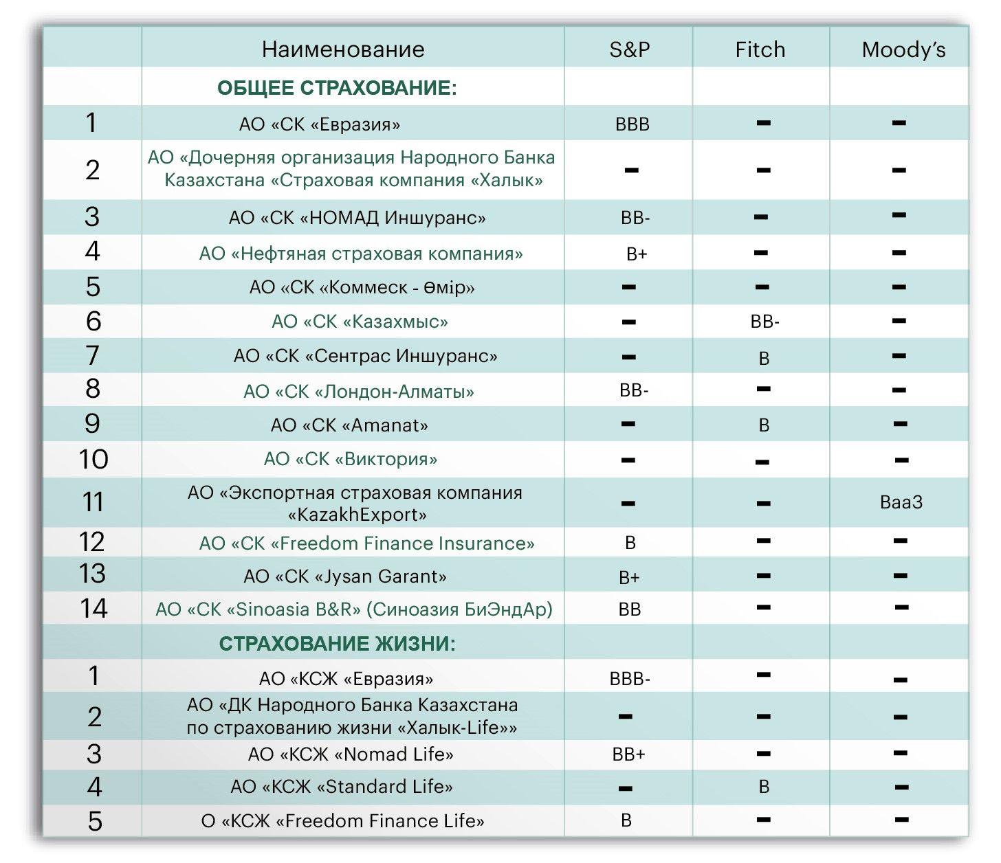 Как выглядят рейтинги страховщиков Казахстана от S&P, Fitch и Moody's 511280 - Kapital.kz