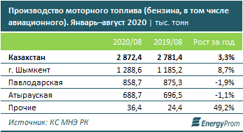 Казахстан экспортировал 362 тысячи тонн бензина  466781 - Kapital.kz