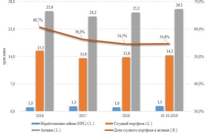 Активы банков показали максимальный рост с начала года  109760 - Kapital.kz