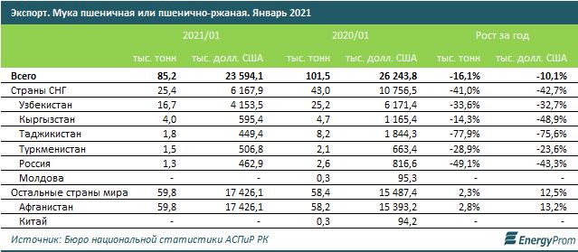 За два месяца в стране произвели более 516 тысяч тонн муки  691247 - Kapital.kz