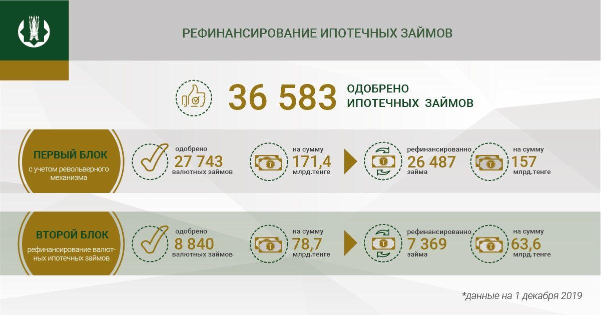Одобрено рефинансирование свыше 36 тысяч ипотечных займов  140975 - Kapital.kz