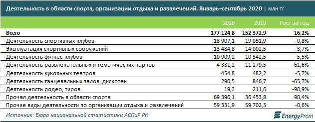 В сфере спорта и досуга компании оказали услуги на 178 млрд тенге  535647 - Kapital.kz