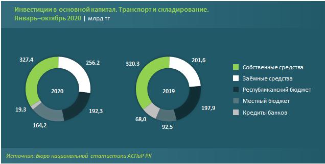 Инвестиции в транспортно-логистическую сферу растут 512147 - Kapital.kz