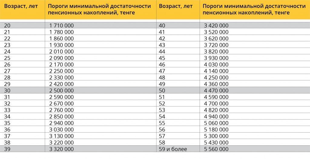 Изменен порог достаточности для снятия пенсионных денег 554640 - Kapital.kz