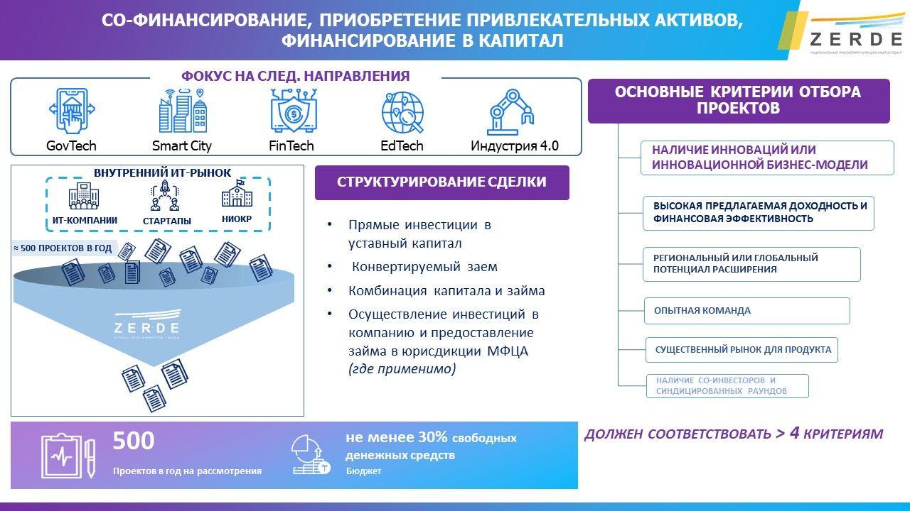 Максатбек Туран: В приоритете будут GovTech, SmartCity  516389 - Kapital.kz
