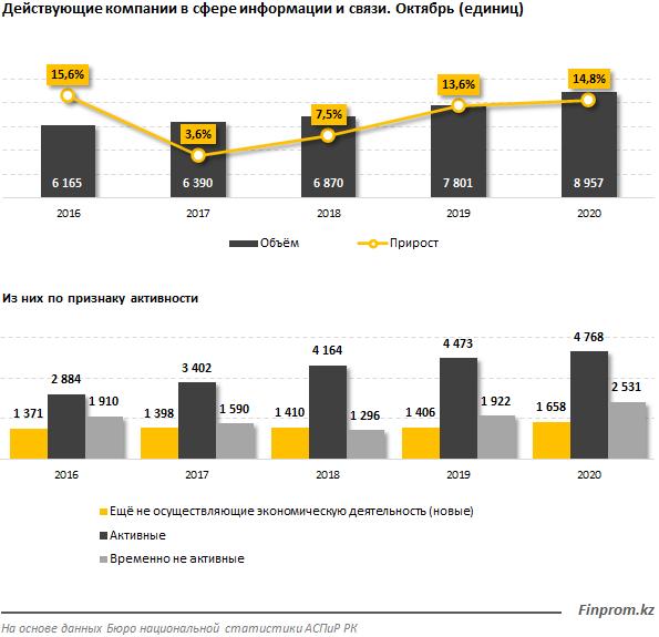 Действующих телеком-компаний за год стало больше на 15% 505125 - Kapital.kz