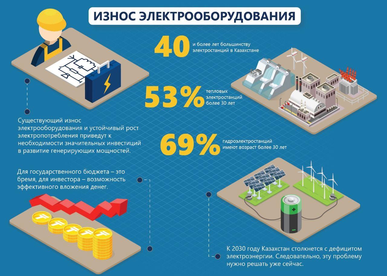 Электроэнергетическая отрасль: состояние и перспективы развития  145378 - Kapital.kz