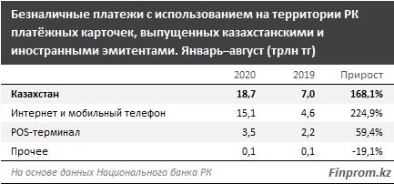 Безналичные платежи уходят в интернет 462326 - Kapital.kz