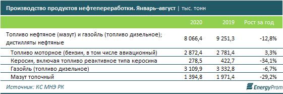 Бензин подорожал на 2% за год, дизель подешевел на 1% 432406 - Kapital.kz