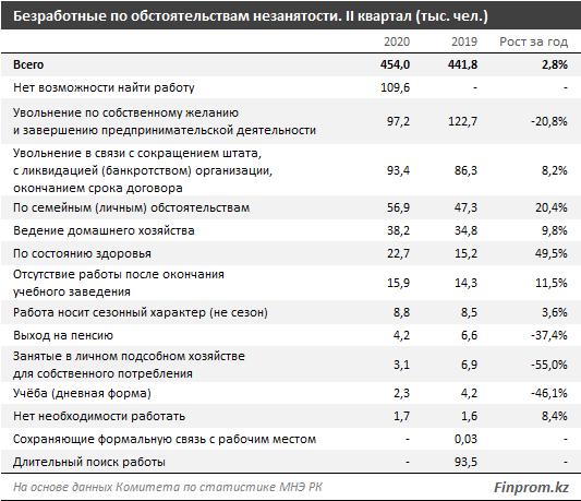 Уровень безработицы в Казахстане вырос до 5% 444831 - Kapital.kz