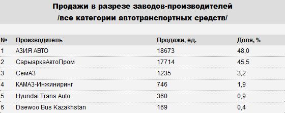 В Казахстане произведено свыше 45 тысяч автомобилей  142590 - Kapital.kz