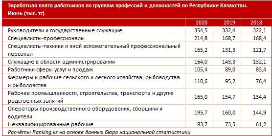 Руководители каких предприятий получают самые высокие зарплаты  511748 - Kapital.kz