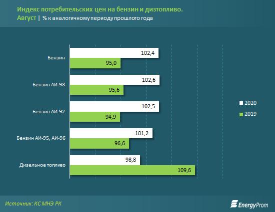 Бензин подорожал на 2% за год, дизель подешевел на 1% 432409 - Kapital.kz