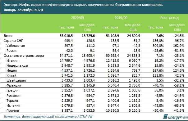 В рейтинге стран по запасам нефти Казахстан на 11-м месте 518507 - Kapital.kz