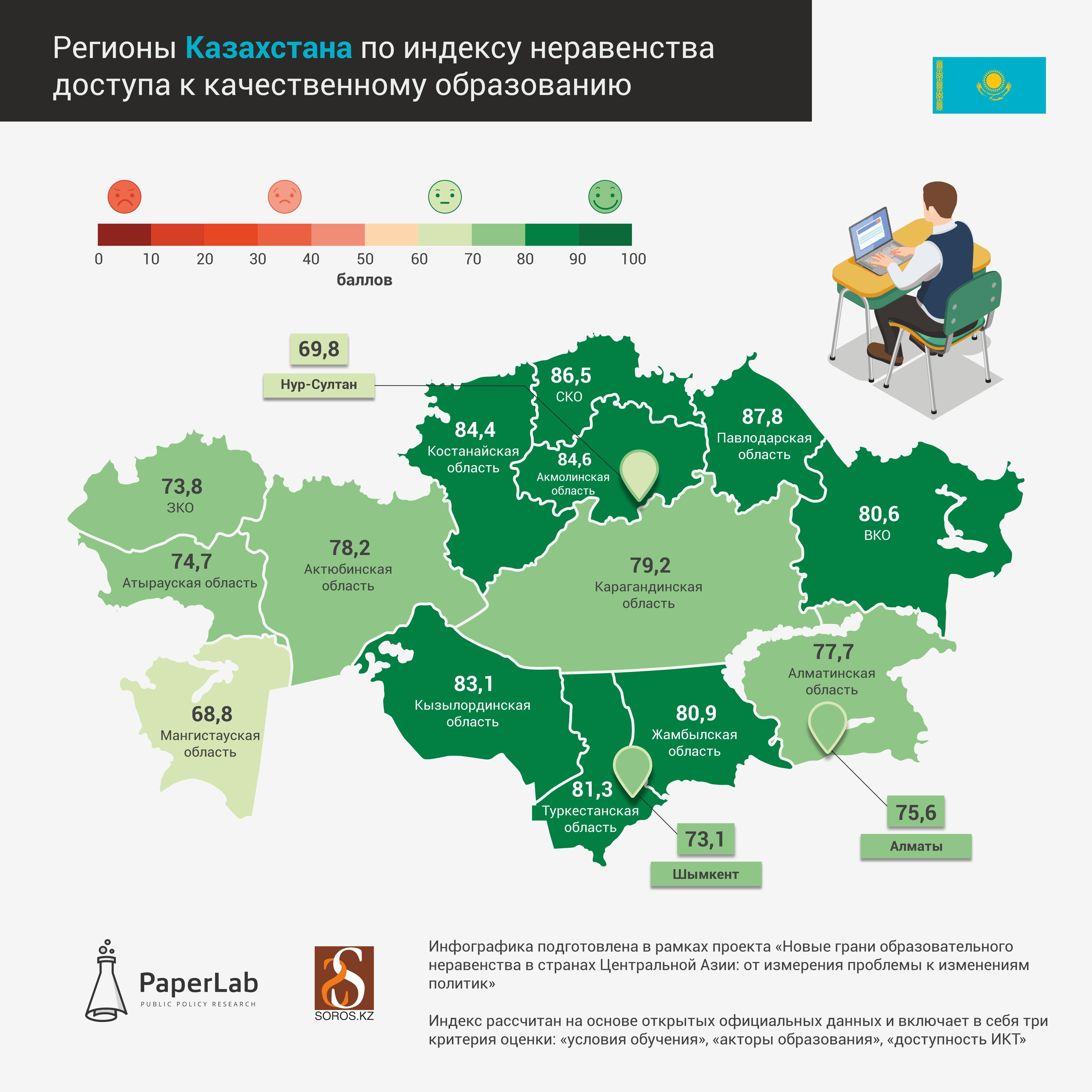 Составлен рейтинг областей по доступности качественного образования 691696 - Kapital.kz
