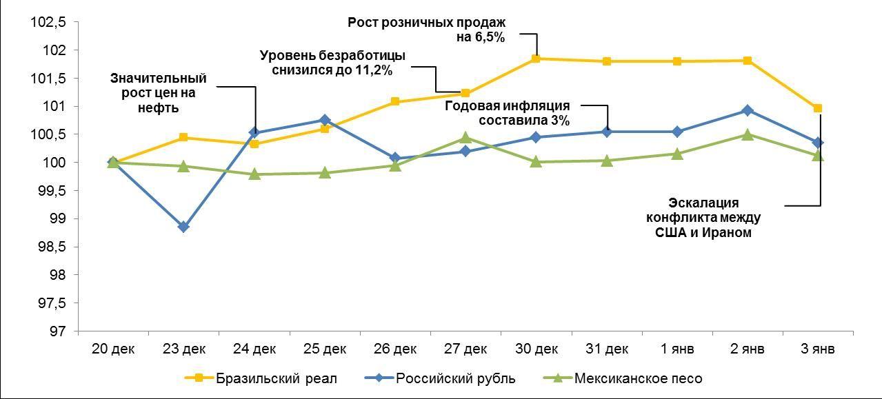 Обзор по валютам отдельных развивающихся стран  164405 - Kapital.kz