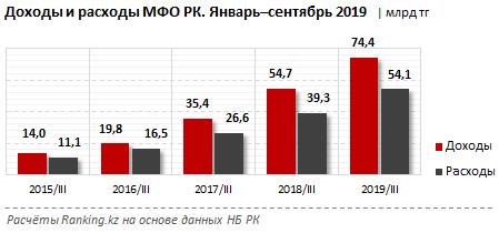 Расходы микрофинансовых организаций растут быстрее доходов 182312 - Kapital.kz