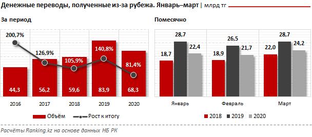Объем денежных переводов в Казахстан сократился 315720 - Kapital.kz