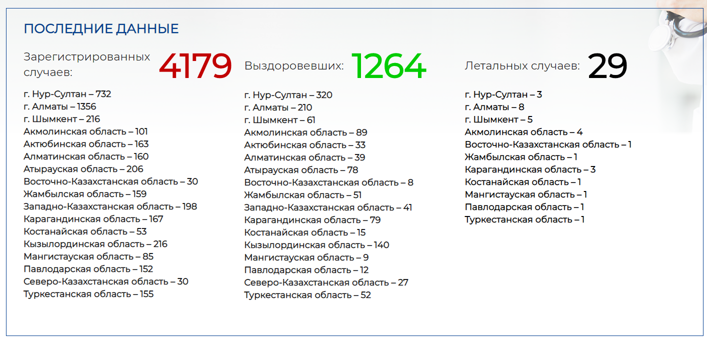Количество зараженных коронавирусом выросло на 19 человек 300000 - Kapital.kz