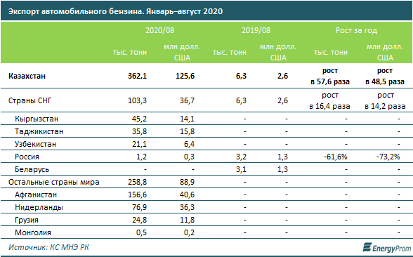Казахстан экспортировал 362 тысячи тонн бензина  466786 - Kapital.kz