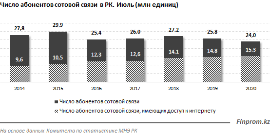 Поставки смартфонов в мире сократились сразу на 16% за год 403529 - Kapital.kz