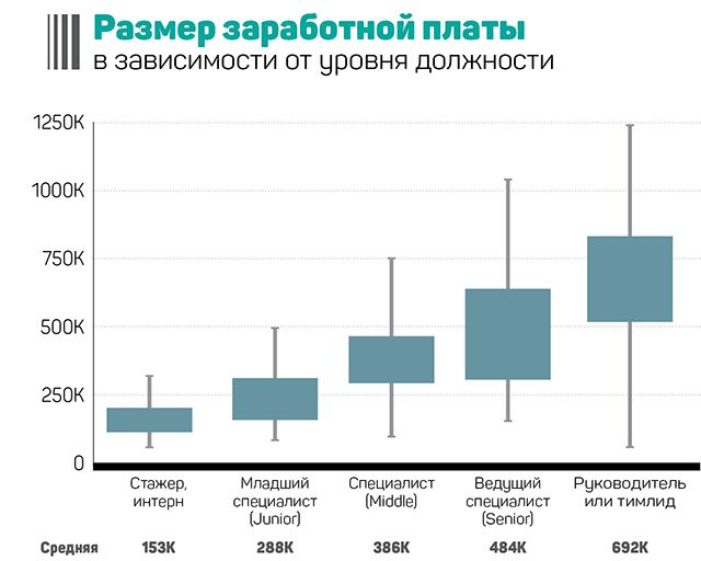 Дата-сайентисты – редкие и дорогие  197281 - Kapital.kz