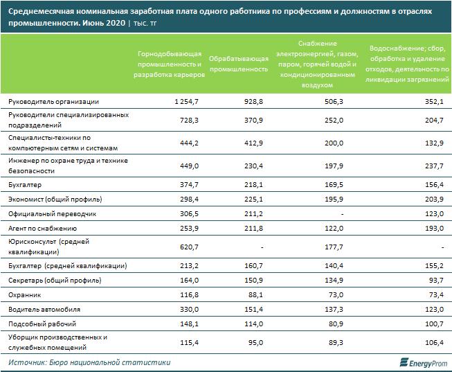 Зарплаты промышленников выросли на 8% за год 482972 - Kapital.kz