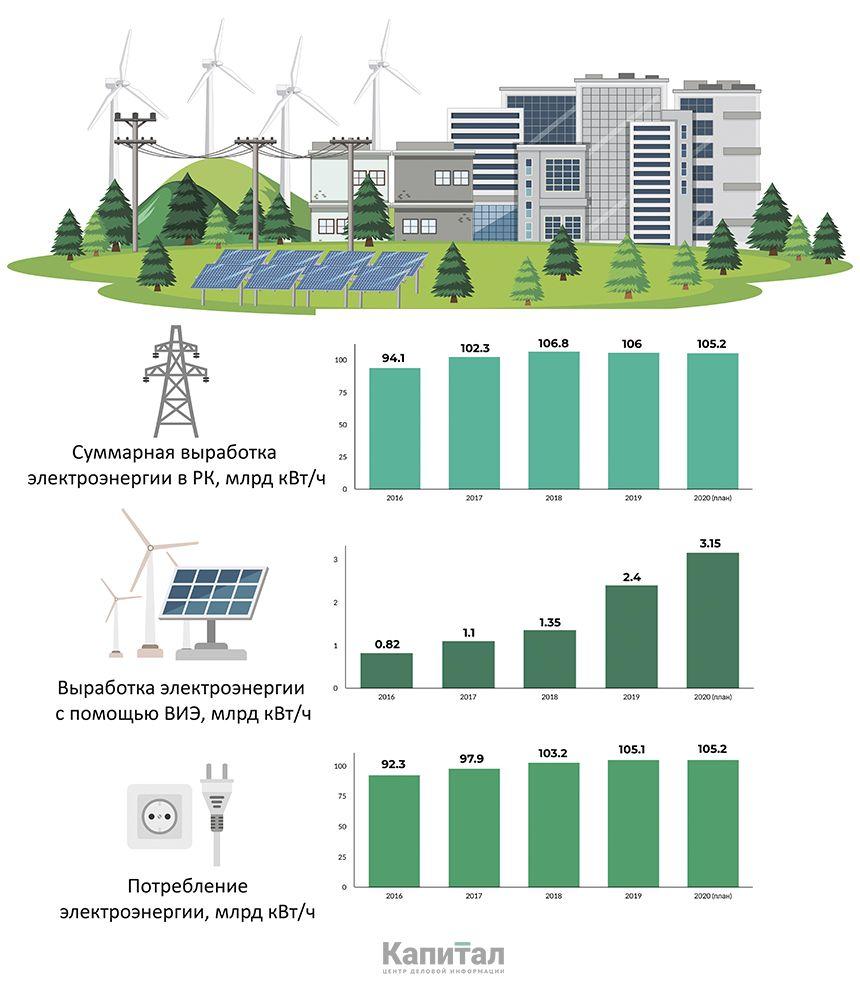 Ветряные станции генерируют 45% электроэнергии ВИЭ 330479 - Kapital.kz