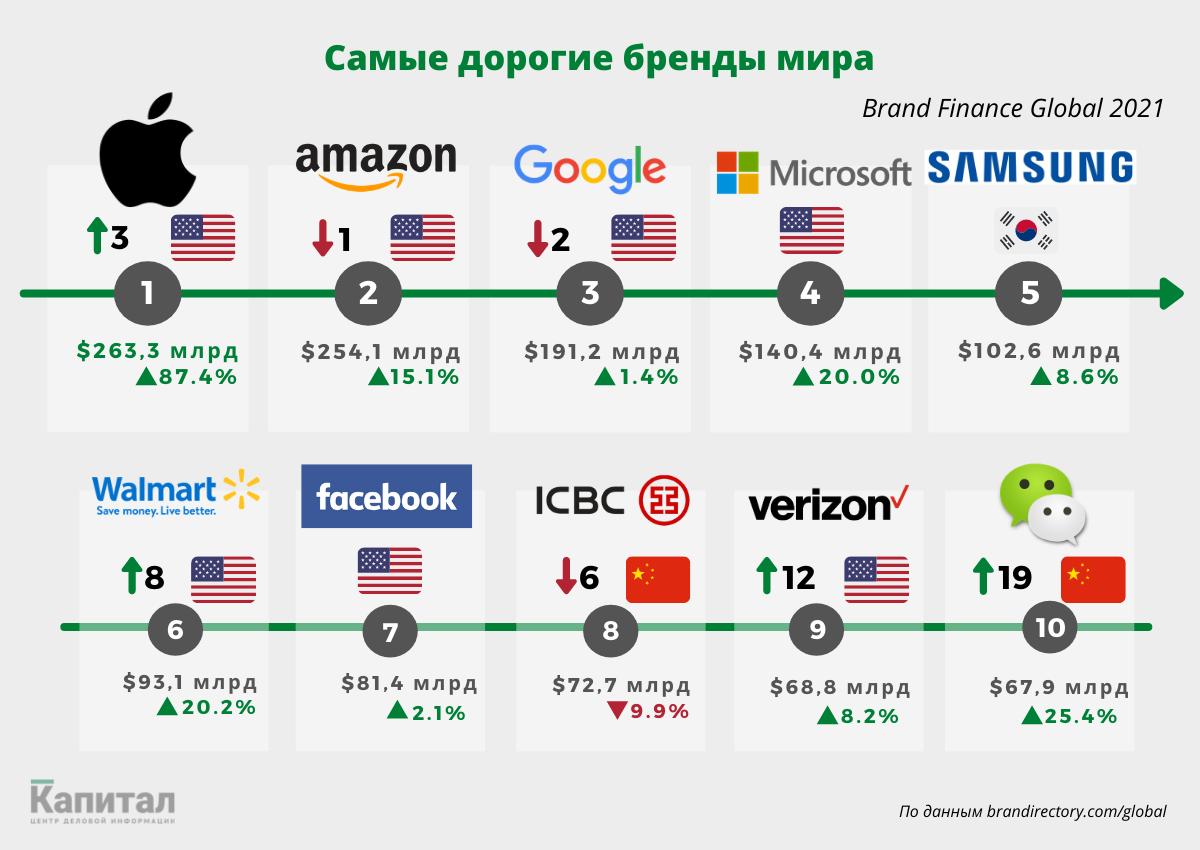 Apple вернула звание самого дорогого бренда 577848 - Kapital.kz