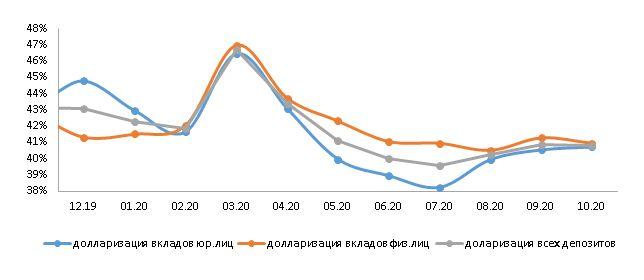 Долларизация депозитов снизилась до 40,8% 513909 - Kapital.kz