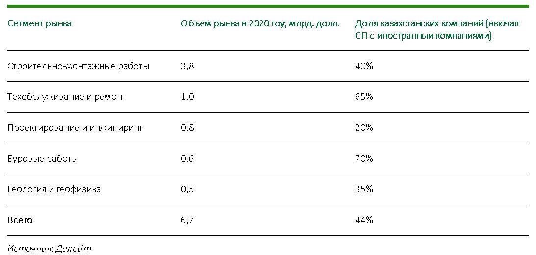 Рынок нефтесервисных услуг в Казахстане сократился на 25% - Делойт 688809 - Kapital.kz