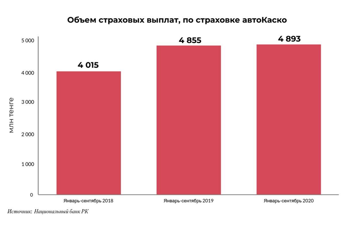 За год страховые премии по полисам автокаско выросли на 850 млн тенге 528348 - Kapital.kz