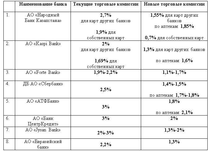 Банки снизят комиссию за прием безналичных платежей 268304 - Kapital.kz