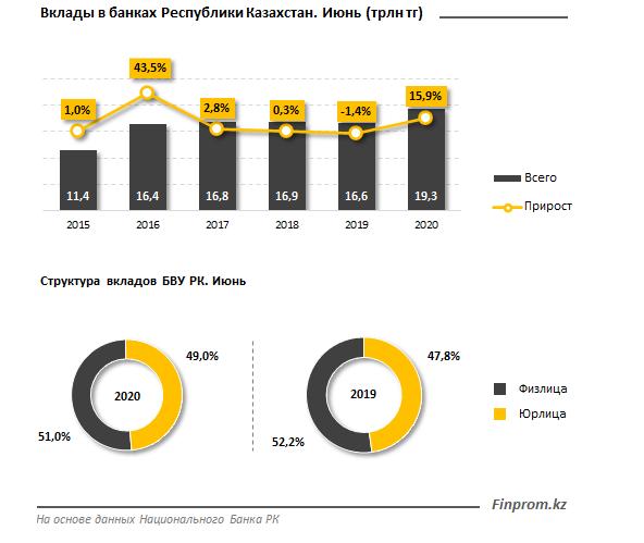 Интерес бизнеса к банковским вкладам растет 399482 - Kapital.kz