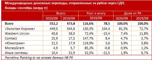Из Казахстана за 3 квартала отправили за рубеж 552,2 млрд тенге 494483 - Kapital.kz