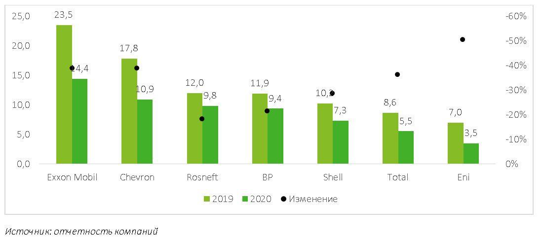 Рынок нефтесервисных услуг в Казахстане сократился на 25% - Делойт 688789 - Kapital.kz