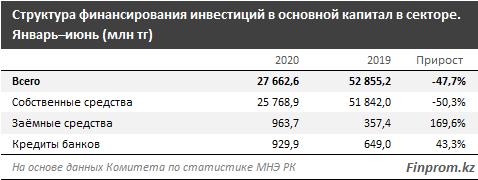 Капитальные инвестиции в строительство просели сразу вдвое 381565 - Kapital.kz