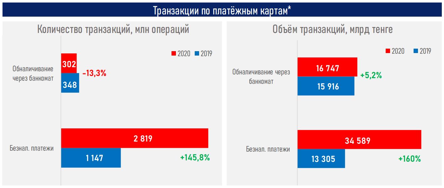 «Эволюция безнала» в Казахстане в 2020 году сменилась «революцией» 602806 - Kapital.kz