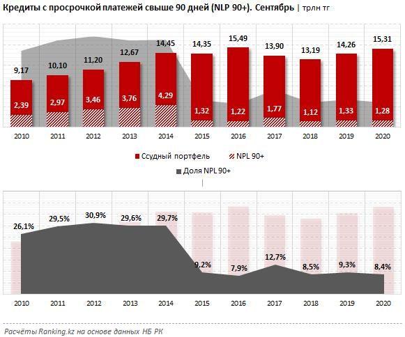 Bank RBK возглавил рейтинг БВУ по темпам роста кредитов 506592 - Kapital.kz