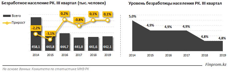 Наибольшее количество рабочих мест - в Алматинской области 137349 - Kapital.kz