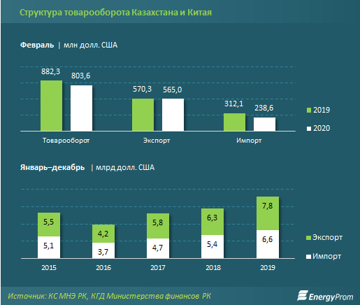 Импорт китайских товаров в Казахстан снизился на 24% 252195 - Kapital.kz