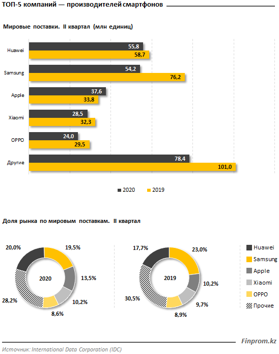 Поставки смартфонов в мире сократились сразу на 16% за год 403533 - Kapital.kz