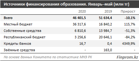 Инвестиции в сферу образования уменьшились более чем на 10% за год 353717 - Kapital.kz
