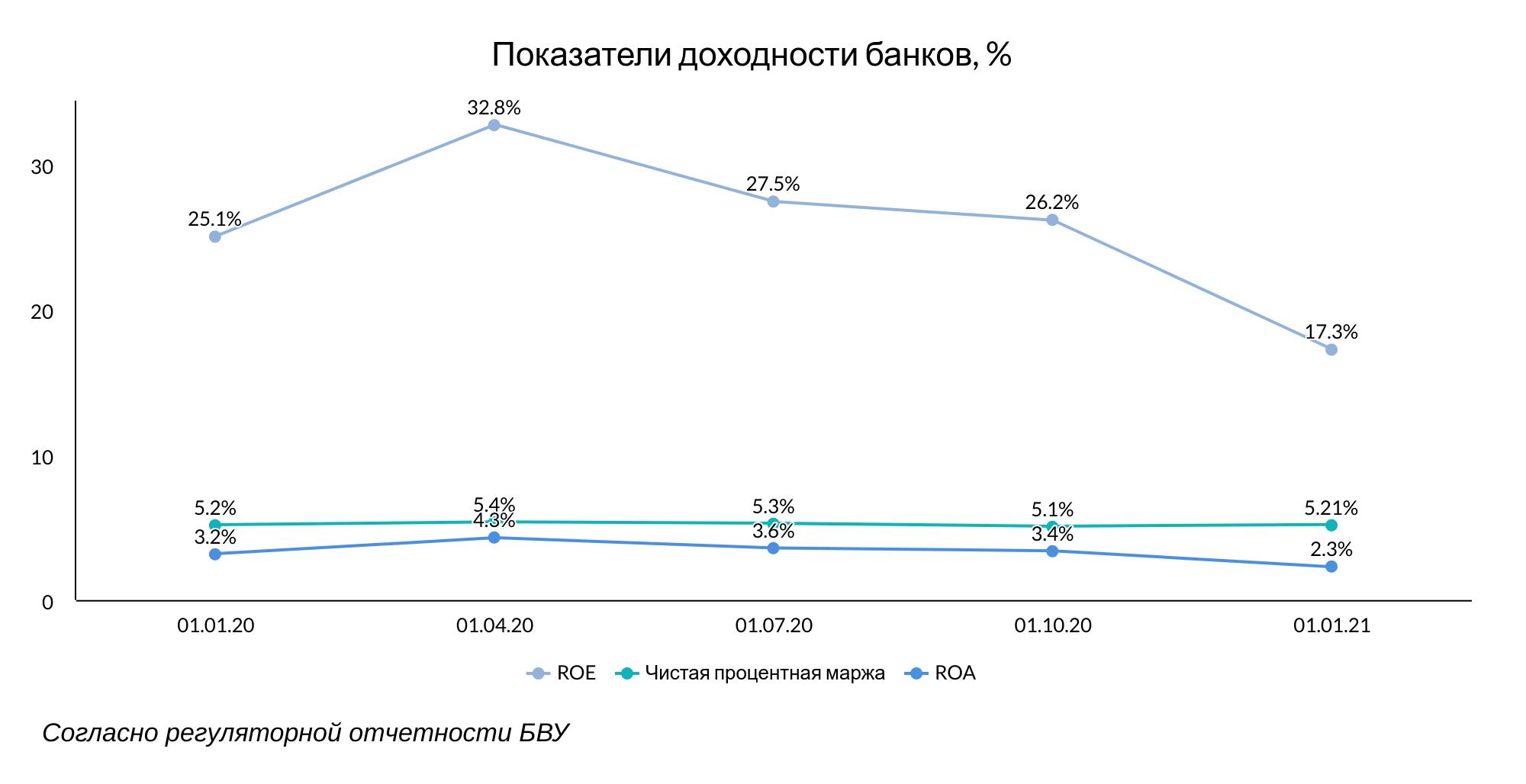 Банки Казахстана продолжают наращивать запасы ликвидности 595670 - Kapital.kz